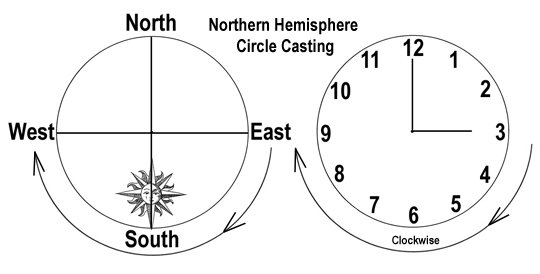 Southern Hemisphere Circle Casting: Which Way? – The Other Side