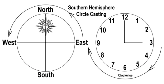Southern Hemisphere Circle Casting: Which Way?